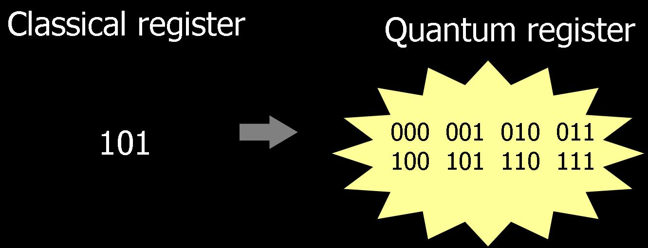 Quantum register - popular illustration of the idea